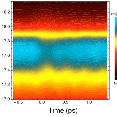 Time-resolved photoemission measurement on TaS2 with 17eV