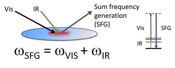 CLF IR-vis sum frequency generation
